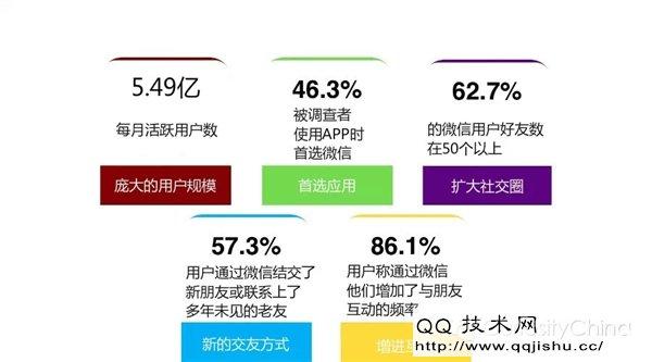 微信用户数量统计2015 每月活跃用户5.49亿 - QQ技巧 - QQ ...